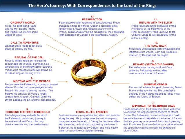 Lord Of The Rings Fellowship Of The Rings Hero S Journey