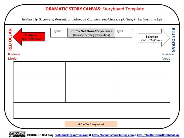 DRAMATIC  STORY  CANVAS:  Storyboard  Template      Holis&cally  Document,  Present,  and  Manage  ...