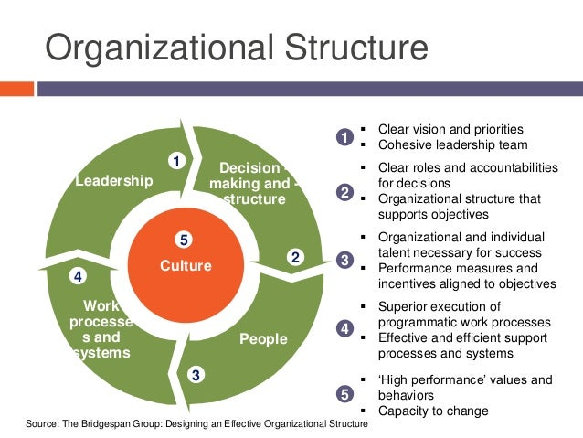 essay about organizational structure This week we are going to look at walmart and their organizational structure we will be comparing and contrasting their organizational structure with a couple other different types of organizational structures to show why the structure they use is best for their corporation.