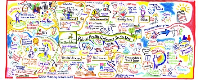 summary graphic from the Hertfordshire Public Health Conference