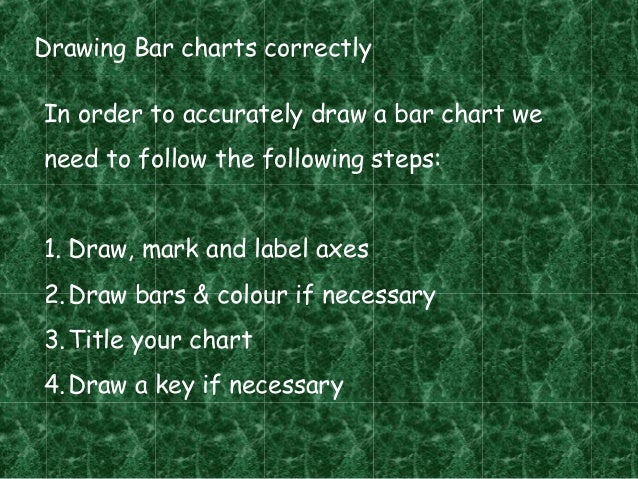 Drawing Bar charts correctlyIn order to accurately draw a bar chart weneed to follow the following steps:1. Draw, mark and...