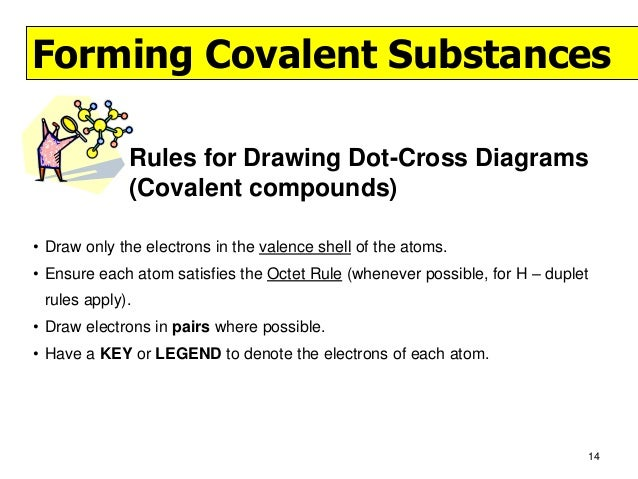 Line Drawing Rules Chemistry : Drawing dot cross diagrams
