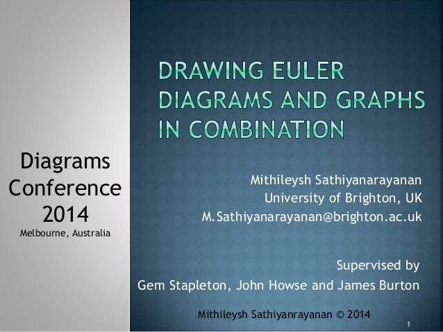 Mithileysh Sathiyanarayanan University of Brighton, UK M.Sathiyanarayanan@brighton.ac.uk Supervised by Gem Stapleton, John...