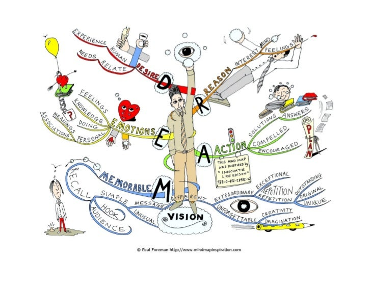 Dream vision Mind Map
