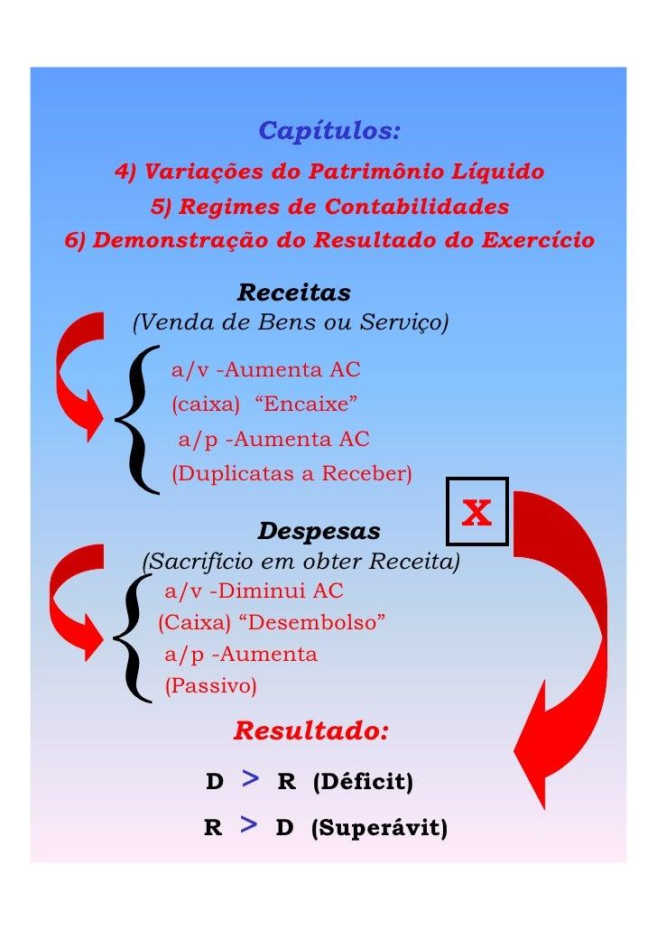 Capítulos:     4) Variações do Patrimônio Líquido        5) Regimes de Contabilidades 6) Demonstração do Resultado do Exer...