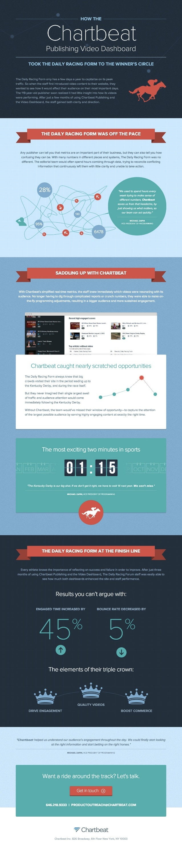 A Case Study: How the Daily Racing Form uses the Chartbeat Publishing Video Dashboard