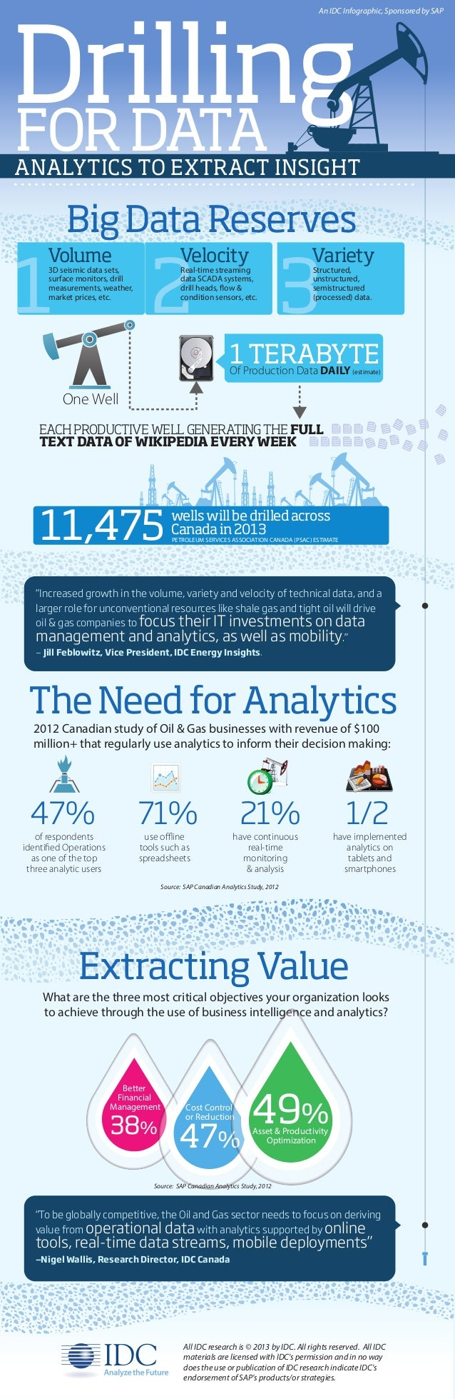 Drilling for Data: Analytics to Extract Insight Infographic