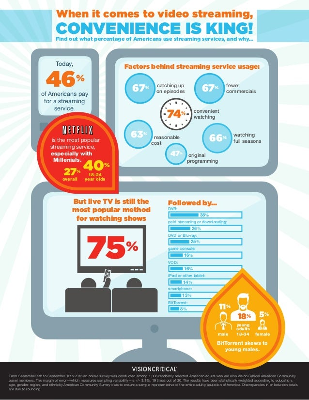 When it comes to video streaming, convenience is king!