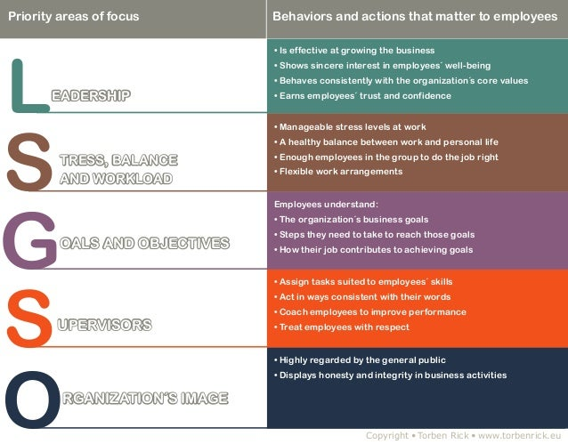 Priority areas of focus  Behaviors and actions that matter to employees  L  ••Is effective at growing the business ••Sh...