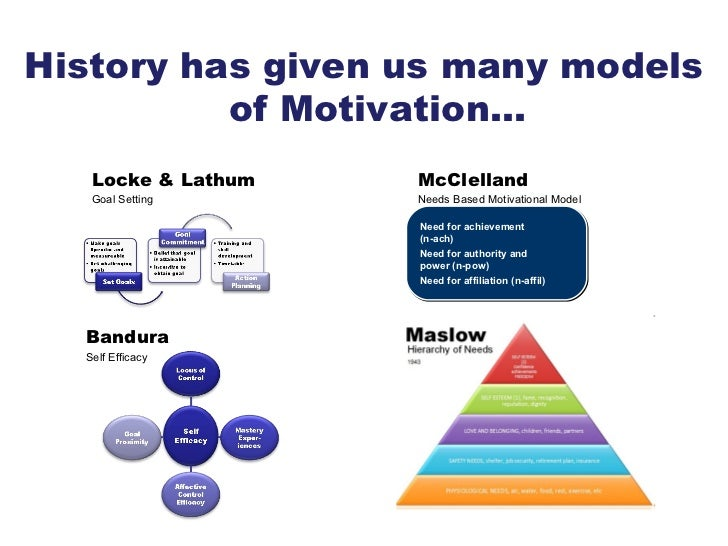 erg and achievment theory In terms of meaning: maslow's theory is based on the concept of human needs and their satisfaction while herzberg's theory is based on the use of motivators which includes achievement, recognition and opportunity for growth.