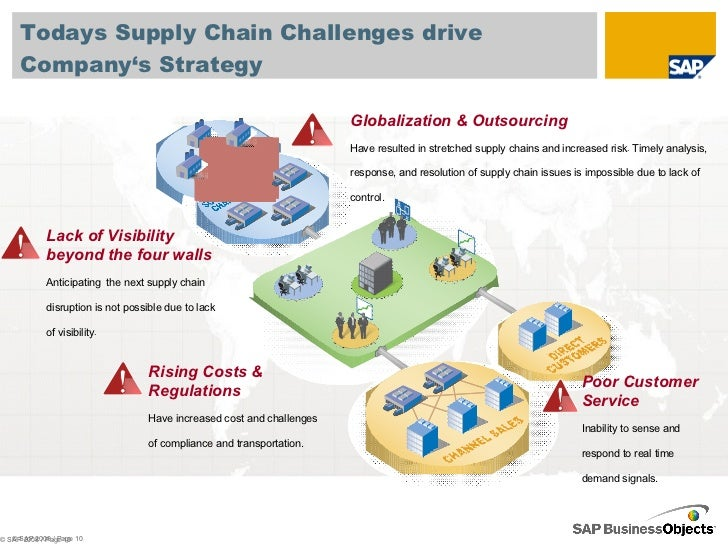 The role of supply chain in driving customer service excellence & key challenges in current economic climate?