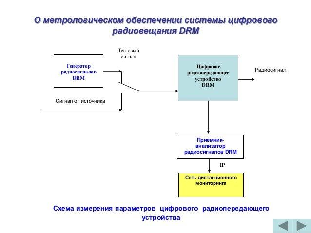 цифрового радиовещания DRM