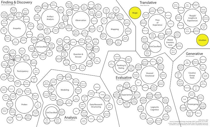 Design Research Methods Landscape 2008