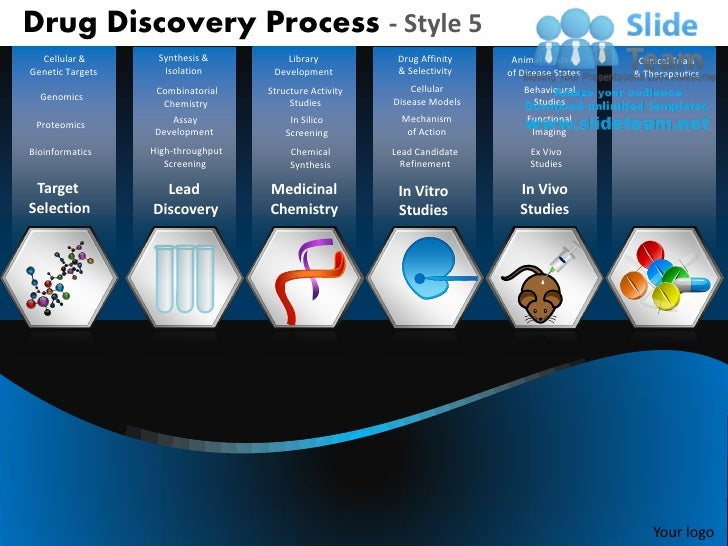 Drug Discovery Process - Style 5  Cellular &       Synthesis &          Library           Drug Affinity    Animal Models  ...