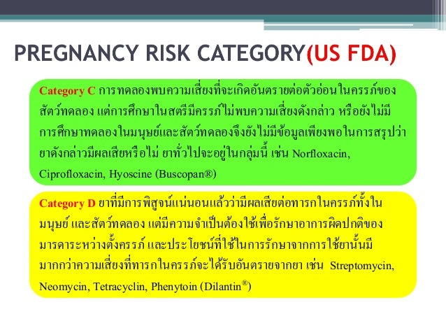 Ciprofloxacin pregnancy category