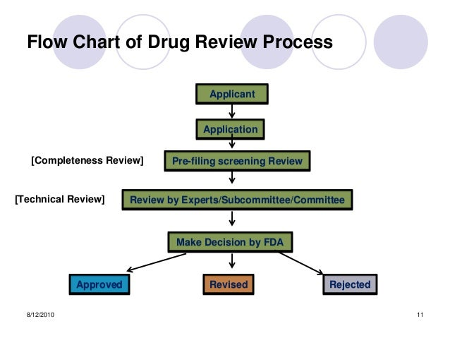 pharmaceutical production process flow chart pdf