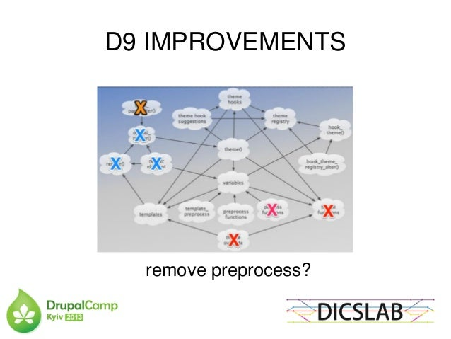Drupal 8 Override Template Preprocess 2018