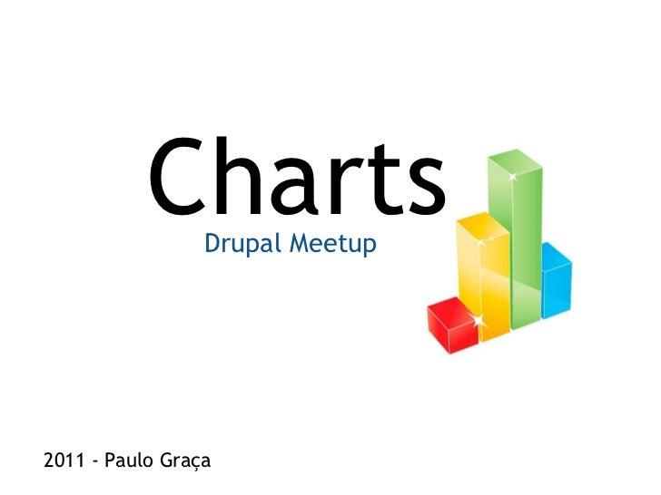 Drupal modulo charts
