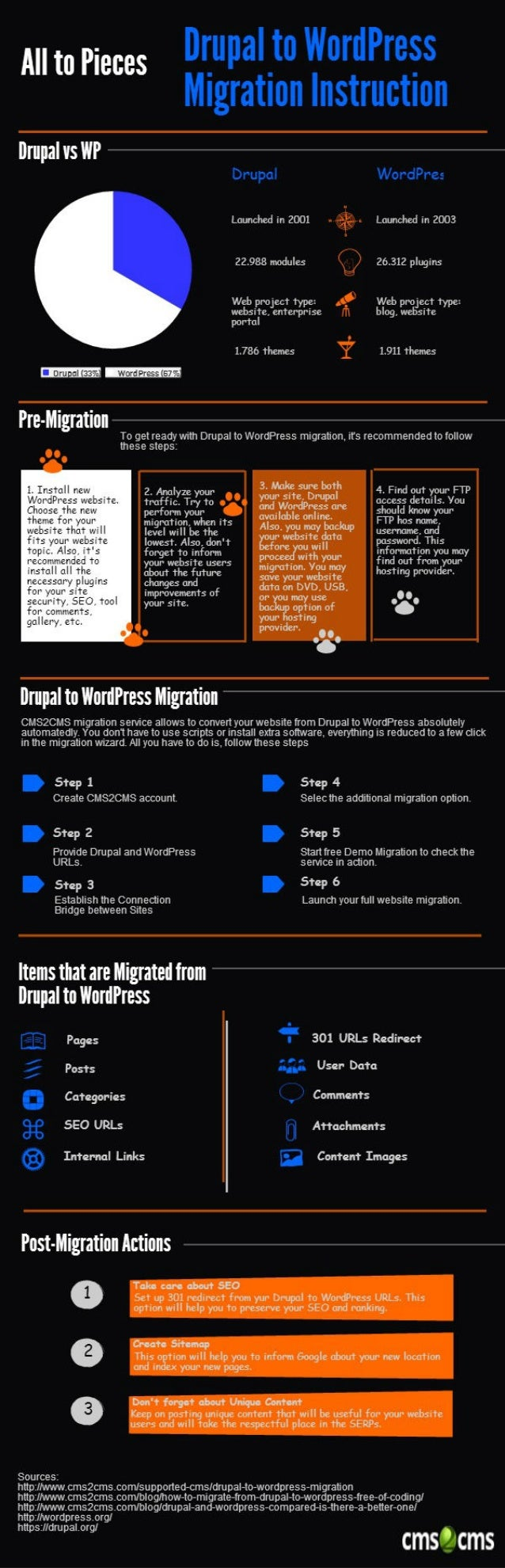Move Drupal to WordPress Migration: The Whys and Hows