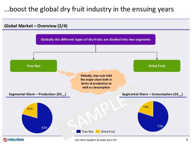 studies on the production of fruits in india Purchase science and technology of fruit wine production - 1st edition print  book  govt of india, to carry out advance research in industrial biotechnology  at.