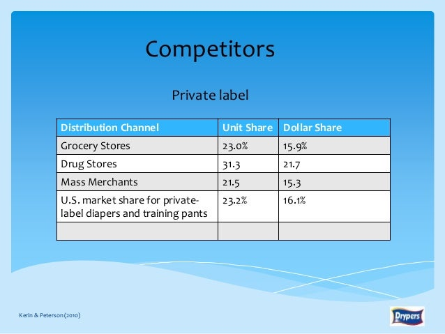 Grocery Store Market Share Share Grocery Stores 23.0