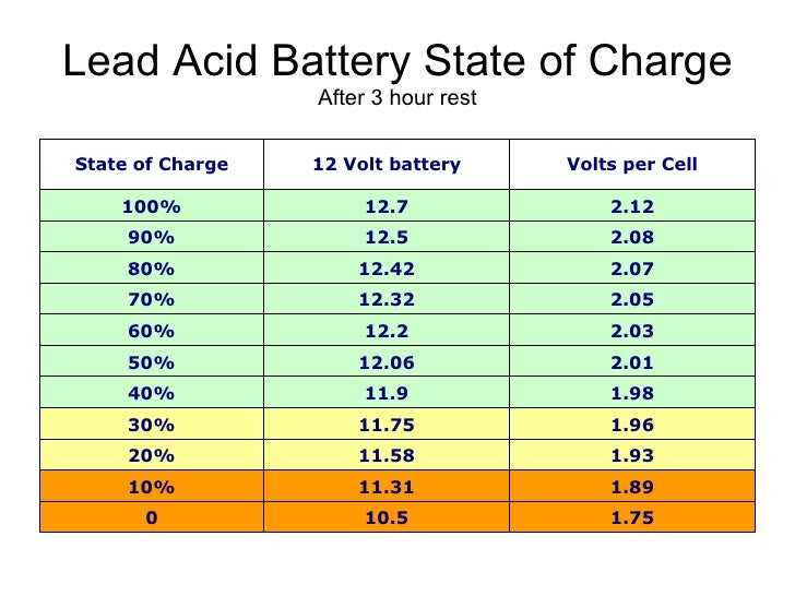 Batteries Lead Acid Battery State Of Charge Vs Voltage ...