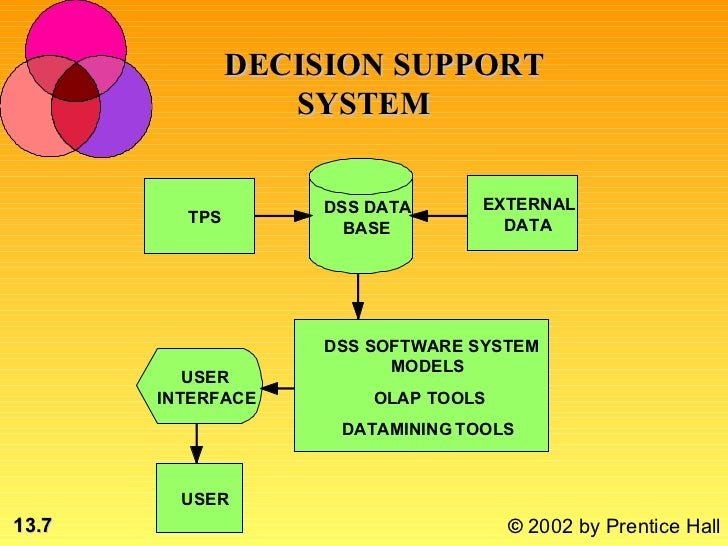 dss decision support system question In today's business environment, however, decision support systems (dss) are commonly understood to be computerized management information systems designed to help business owners, executives, and managers resolve complicated business problems and/or questions.