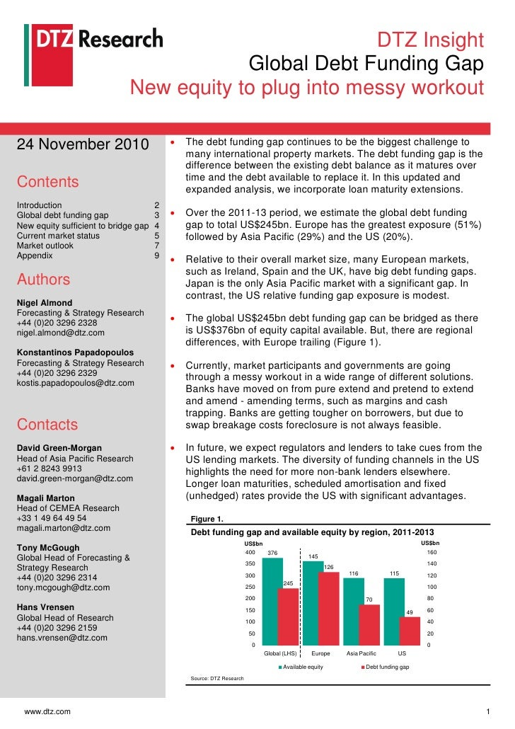 DTZ Insight                                         Global Debt Funding Gap                             New equity to plug...