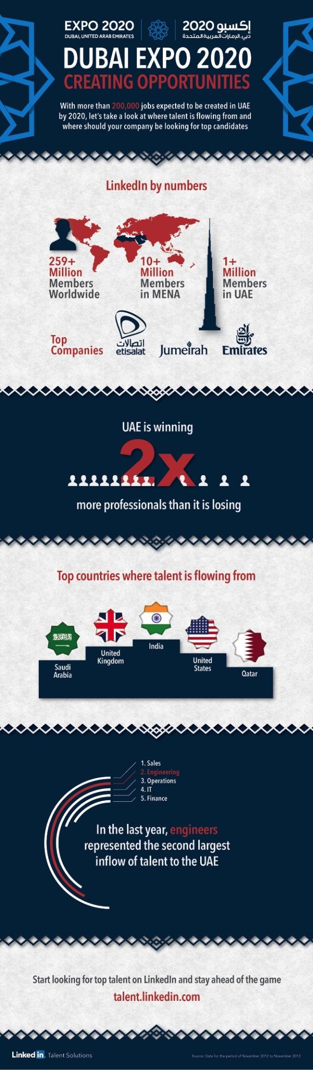 Dubai Expo 2020 | Infographic