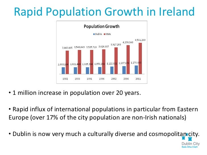 Ireland City Populations of The City Population Are