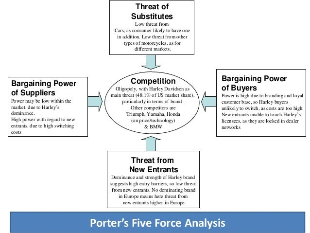honda motorcycle industry 5 forces analysis Explain how porter's five forces framework for industry analysis enable the  of  honda in the us motorcycle industry which gained a significant success in.