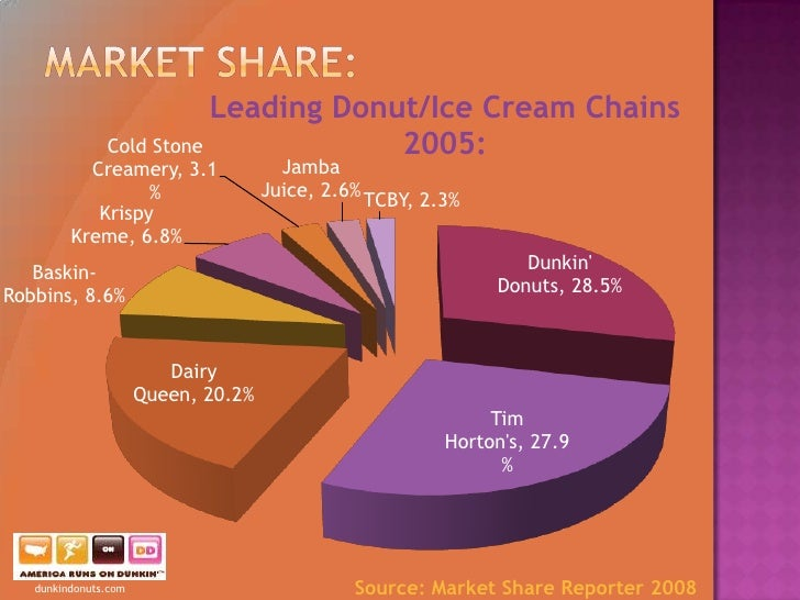dunkin donuts distribution strategies Dunkin' donuts branded ready-to-drink coffee beverages will be available   since 2011, and expands the brand into new distribution channels.