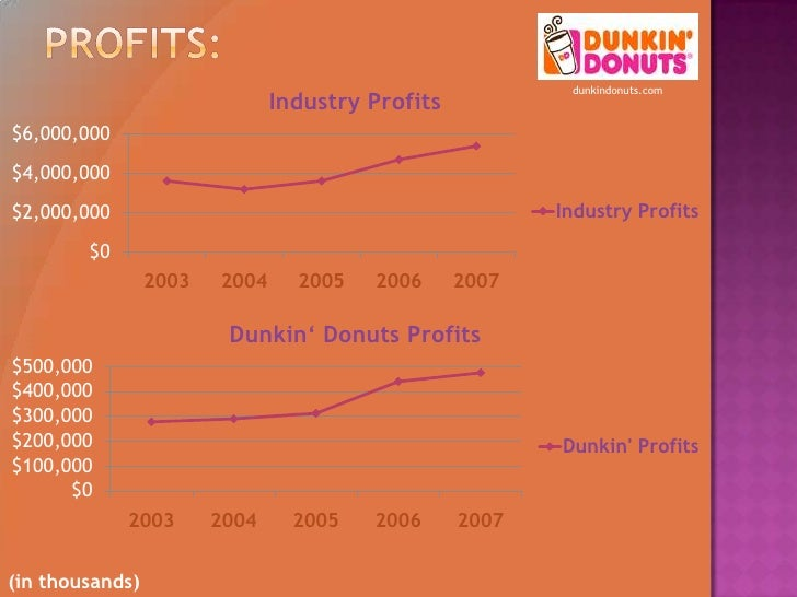 what stage is krispy kreme in the product life cycle Introduction krispy kreme doughnuts, inc is one of the world's leading retailers and wholesalers of doughnuts and packaged sweets the company owns and franchises.