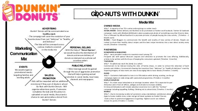 marketing mix of dunkin donut