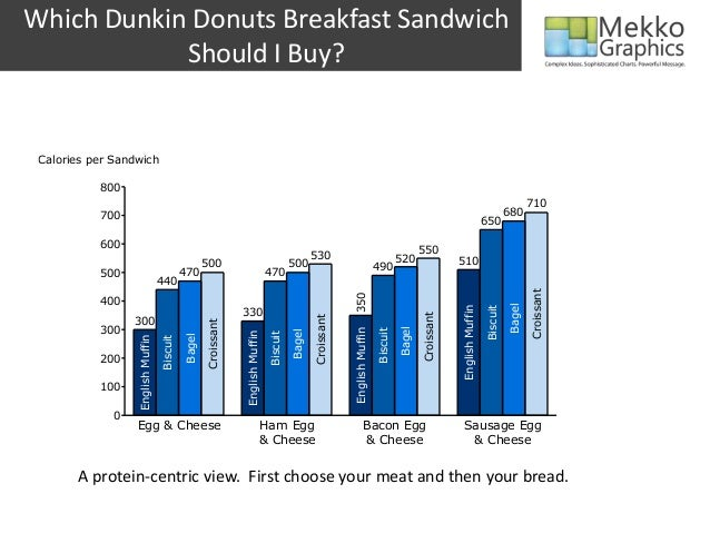 Dunkin Donuts Breakfast Sandwich Calories