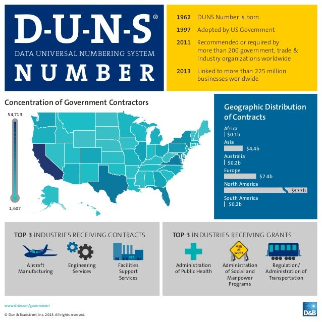 www.dnb.com/government © Dun & Bradstreet, Inc. 2013. All rights reserved. D-U-N-S® DATA UNIVERSAL NUMBERING SYSTEM N U M ...
