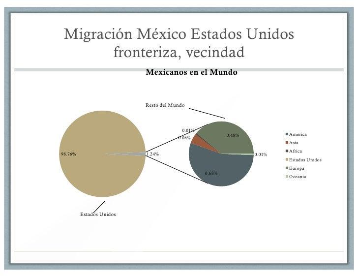 Migrantes Mexicanos en eu Mexicanos en el Mundo