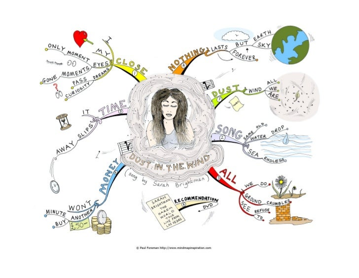 Dust in the windHere is a mind map of a song by Sarah Brightman summarising the following lyrics:I close my eyesOnly for a...