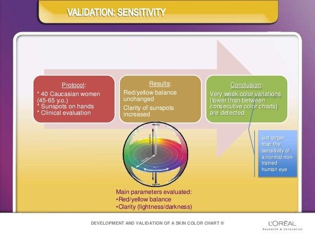 Normal Skin Color Validation of a Skin Color