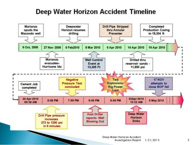 Deep Water Horizon Accident Investigation Lessons Learned