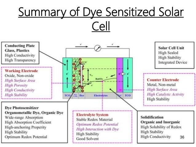 dye sensitized solar cell thesis