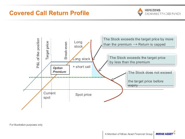 write covered calls Wwwcoveredcallscom: steps to writing covered calls: if you don't have a good understanding of basic options terminology and theory, please review the.