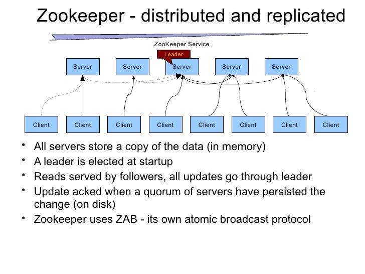 Dynamic Reconfiguration of Apa...