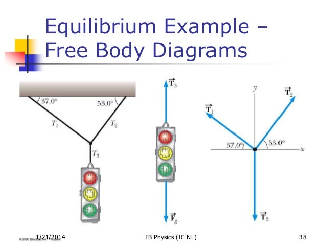 dynamics       equilibrium example   free body diagrams