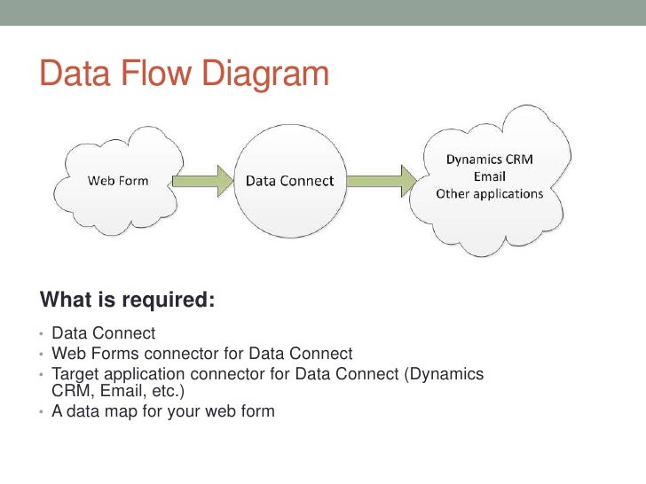 configuring dataconnect to upload web form submissions to dynamics crm      data flow diagram lt br