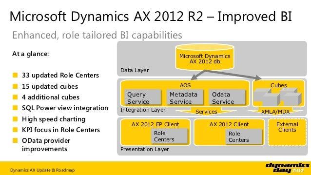 Dynamics Day 2012 Dynamics Ax Update And Roadmap