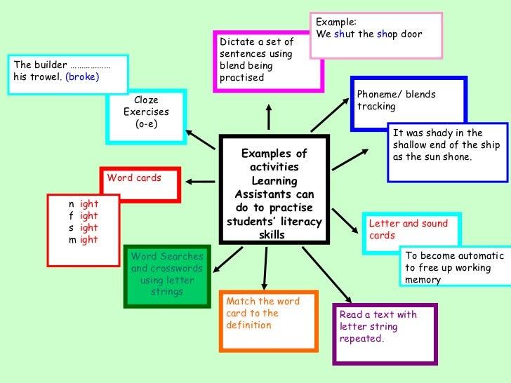 example topic sentences