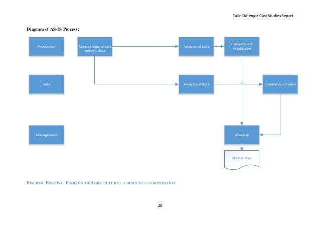 impact of the existing process on sear s operational efficiency and customer relationships 1 diagram the existing process (40 pts) 2 what is the impact of the existing process on sears' operational efficiency and customer relationships (10 pts) the current process that sears.