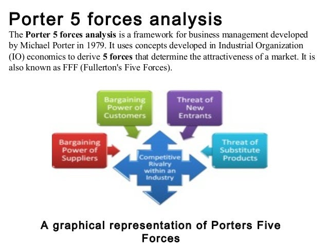 porter's 5 forces within the f b