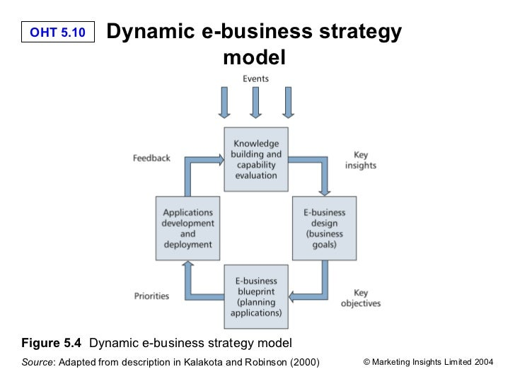 E Business Strategy